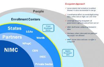 NIMC Digital Identity Ecosystem showing layers