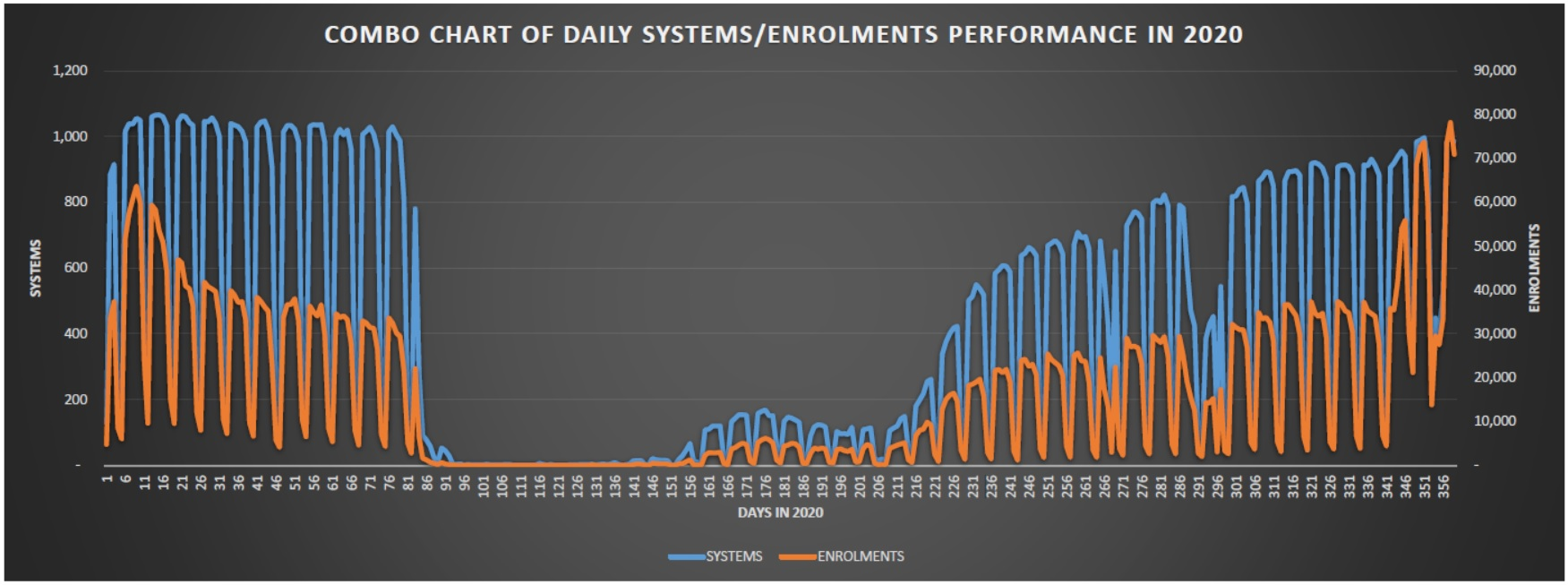 Daily Systems/Enrolment Performance Chart for 2020