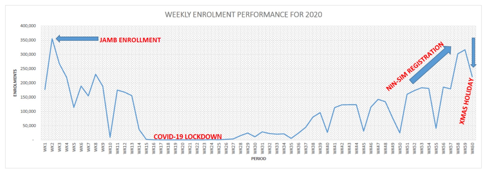Weekly Enrolment Performance for 2020