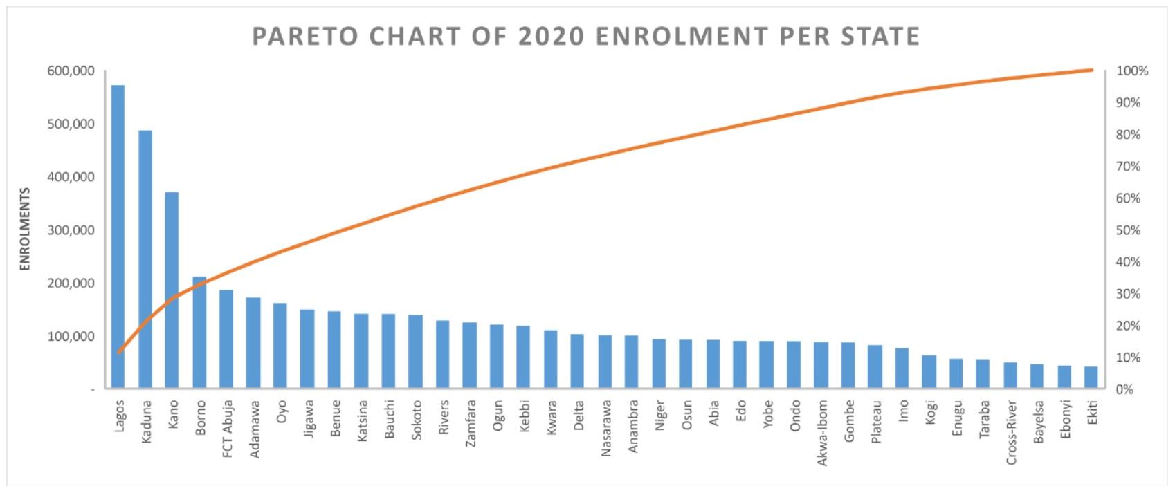 Pareto Chart of 2020 Enrolment per State