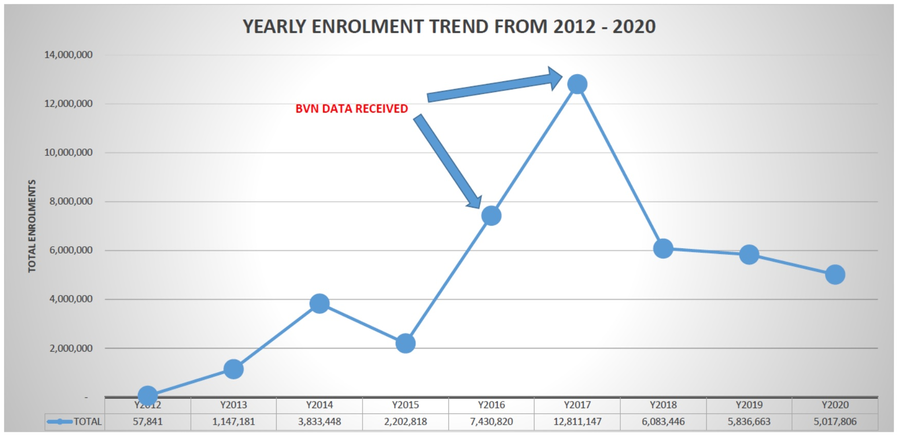 Yearly Enrolment Trend from 2012 to 2020