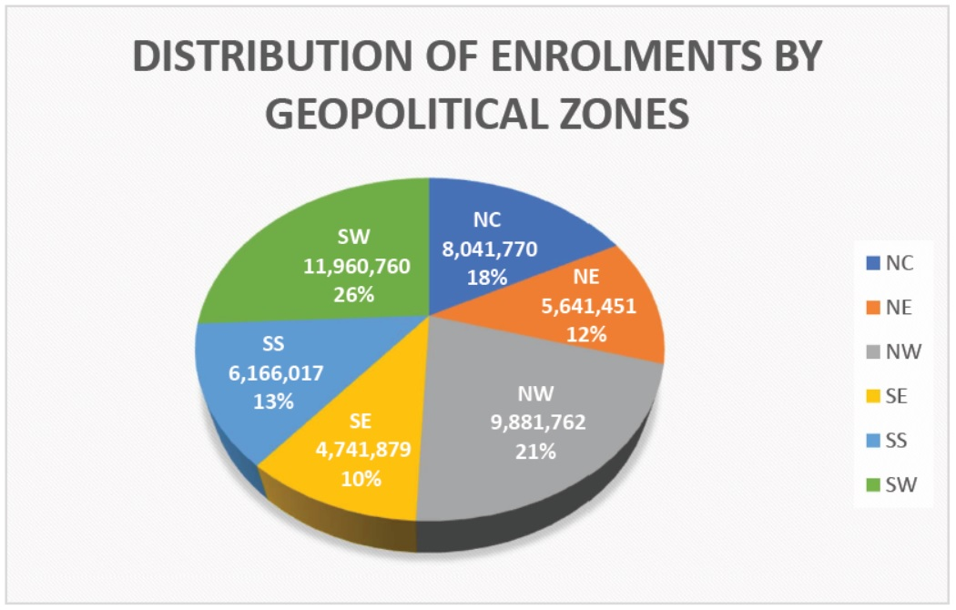 Enrolment Distribution by Geopolitical Zones