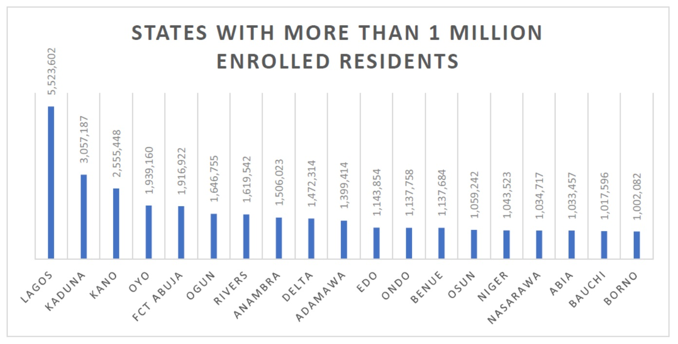 States with More than 1 Million Enrolled Residents