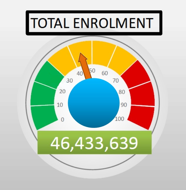 Total Enrolment Figure as at January 2021 - 46,433,639 Enrolled