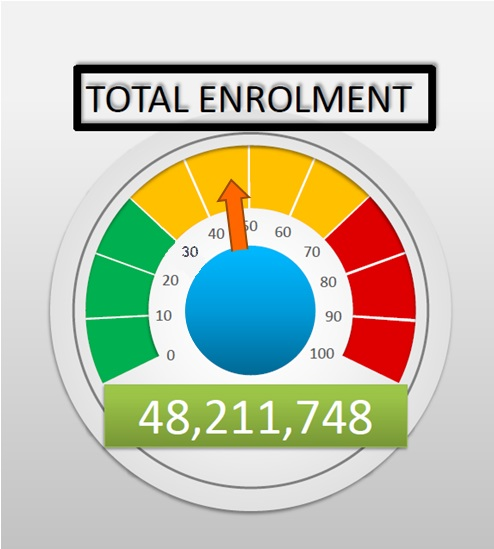 Total Enrolment Figure as at March 2021