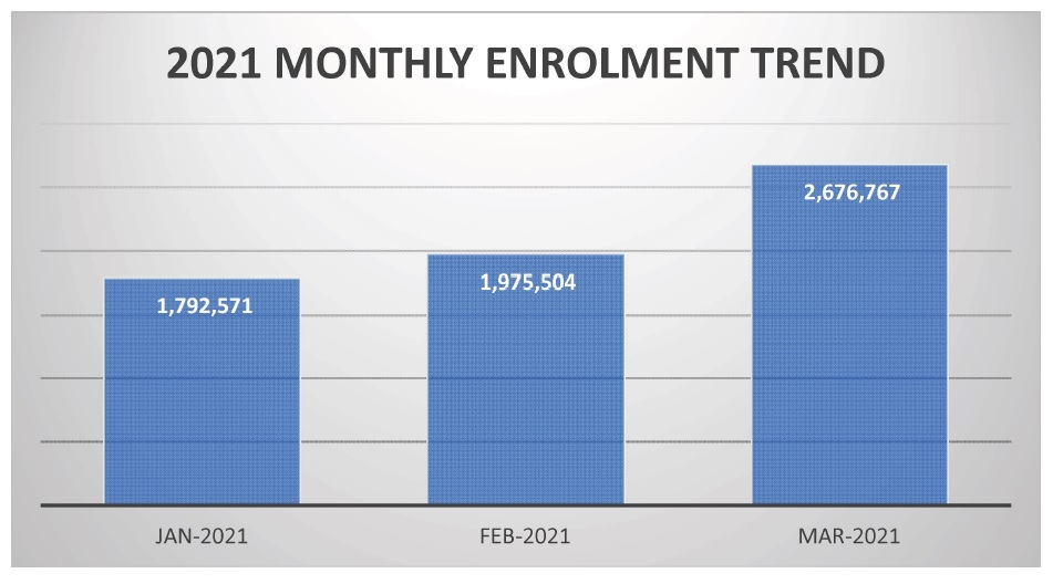 2021 Monthly Enrolment Trend