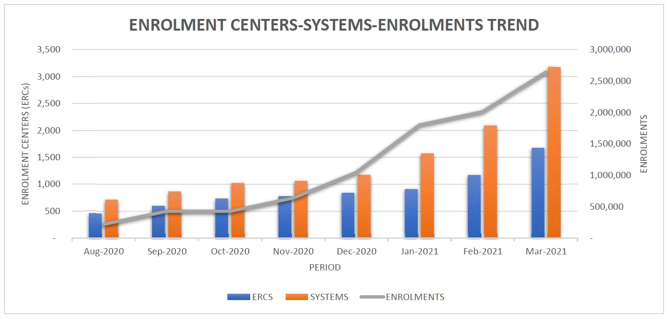 Enrolment Centres-Systems-Enrolment Trend