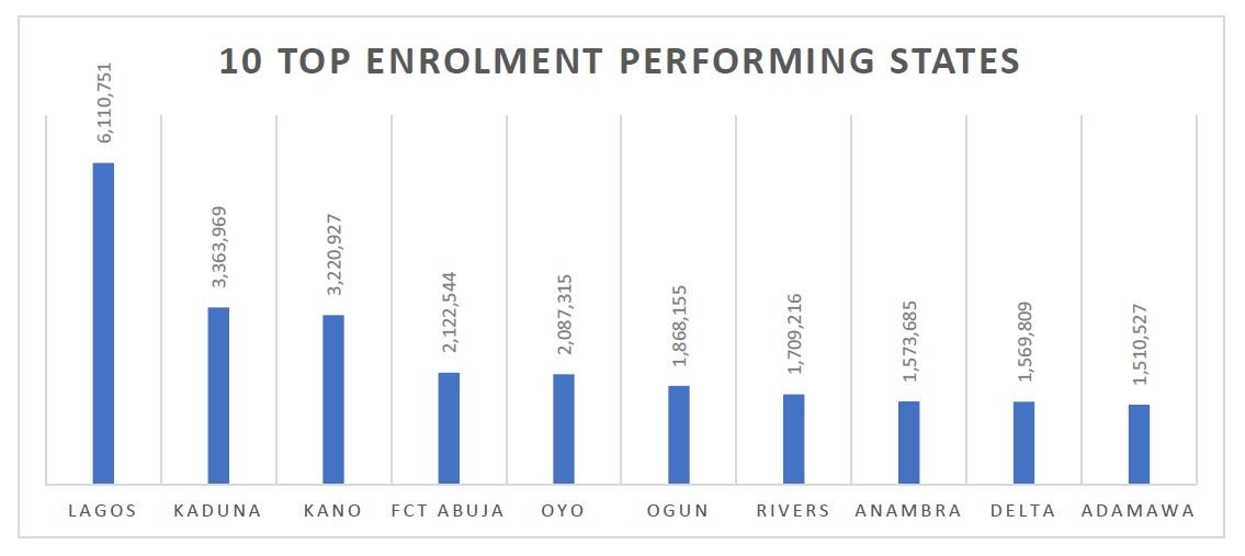Top 10 States in NIN Enrolment