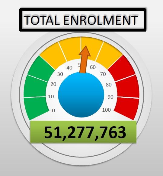 Total Enrolment Figure as at April 2021