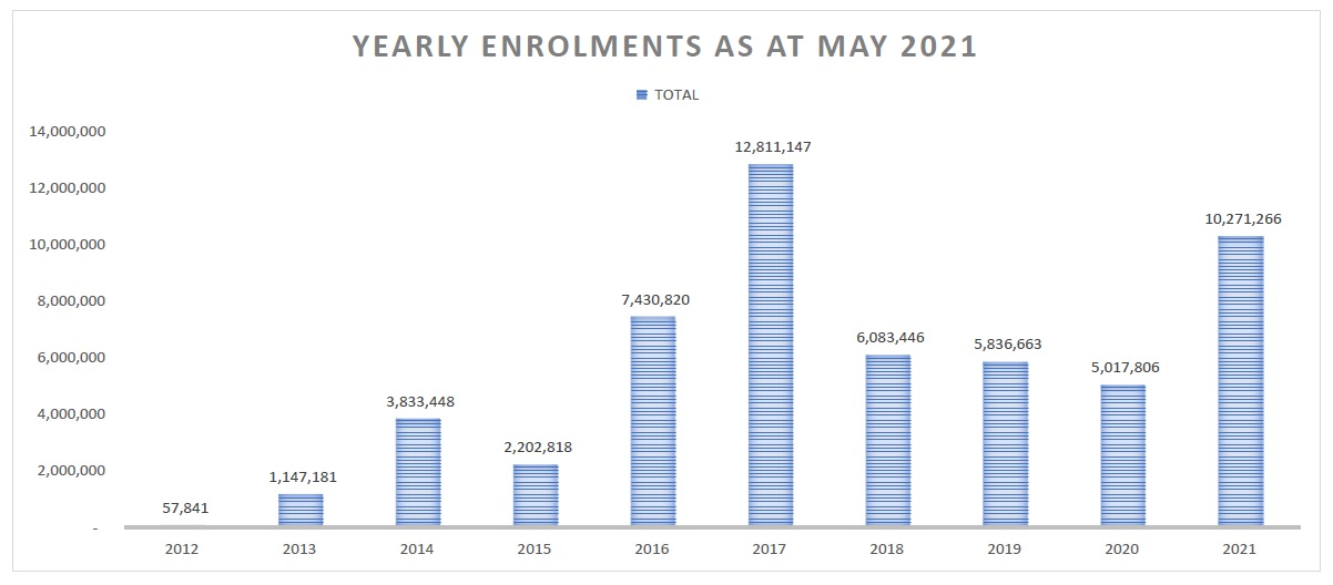 Yearly Enrolment Figures from 2012 to May, 2021