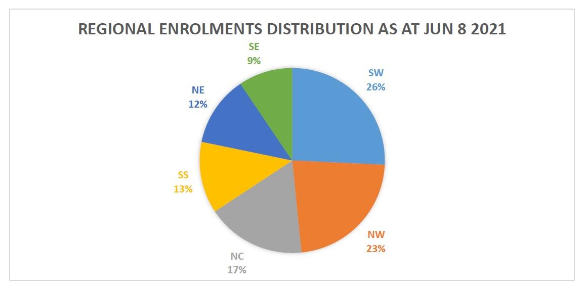 Regional Enrolments Distribution as at June 8, 2021