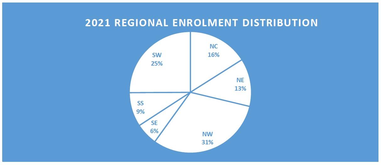 2021 Regional Enrolment Distribution