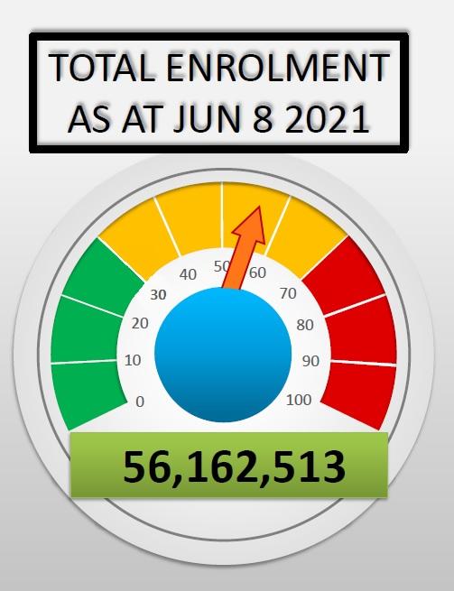 Total Enrolment Figure as at June 2021 - 56,162,513 Enrolled
