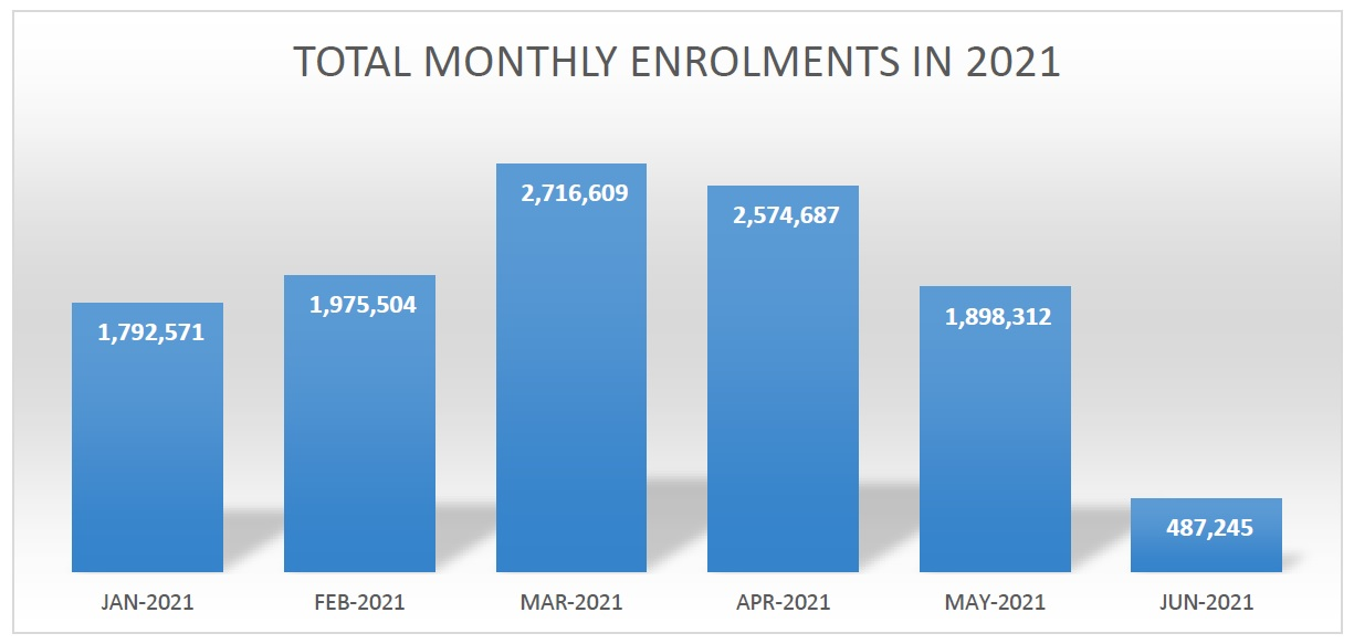 Total Monthly Enrolments in 2021