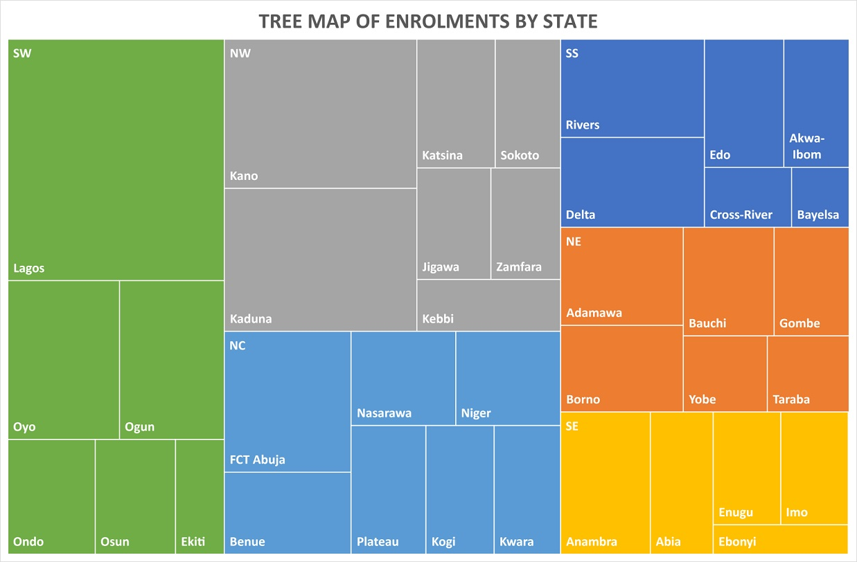 Tree Map of Enrolments by States as at June 8, 2021