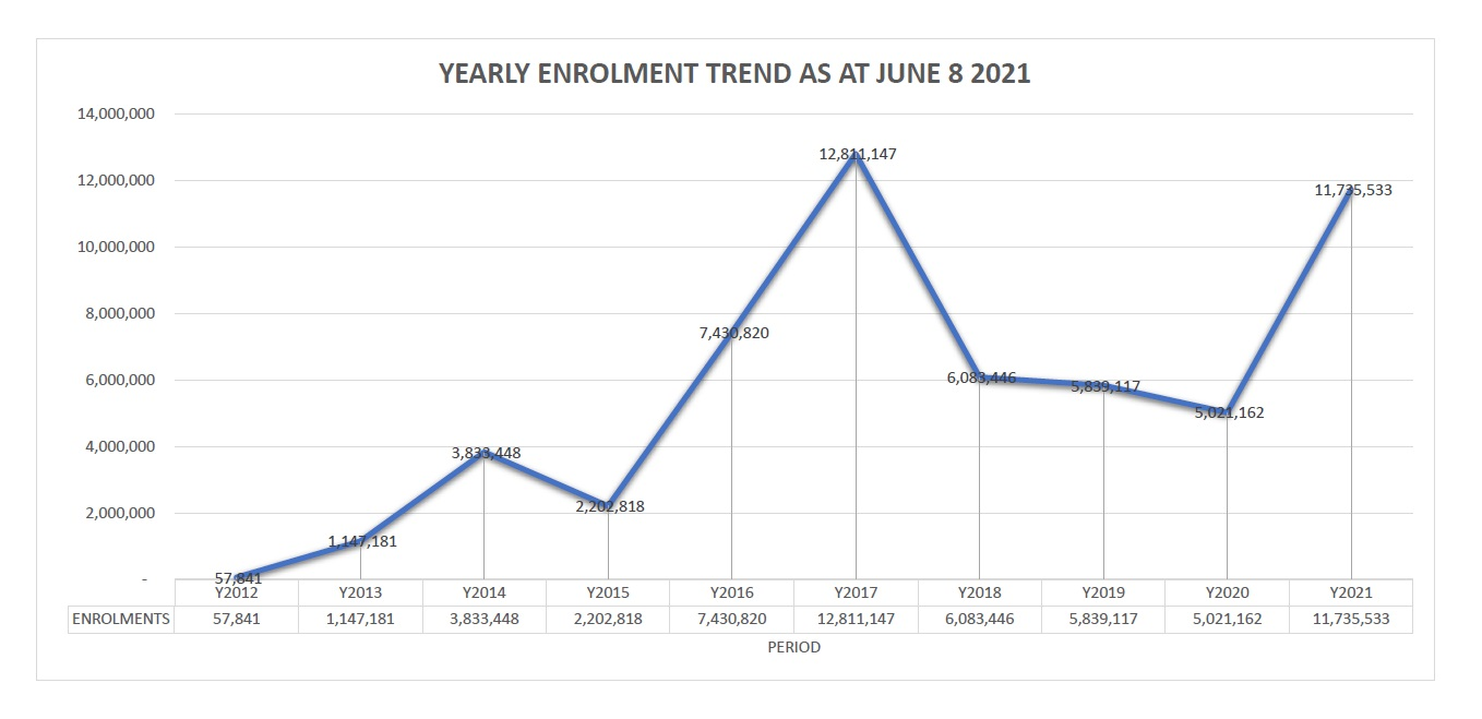 Yearly Enrolment Trend as at June 8, 2021