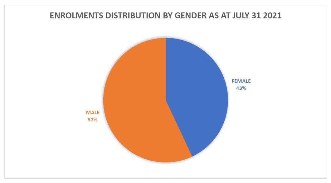 Enrolment by Gender in Percentage