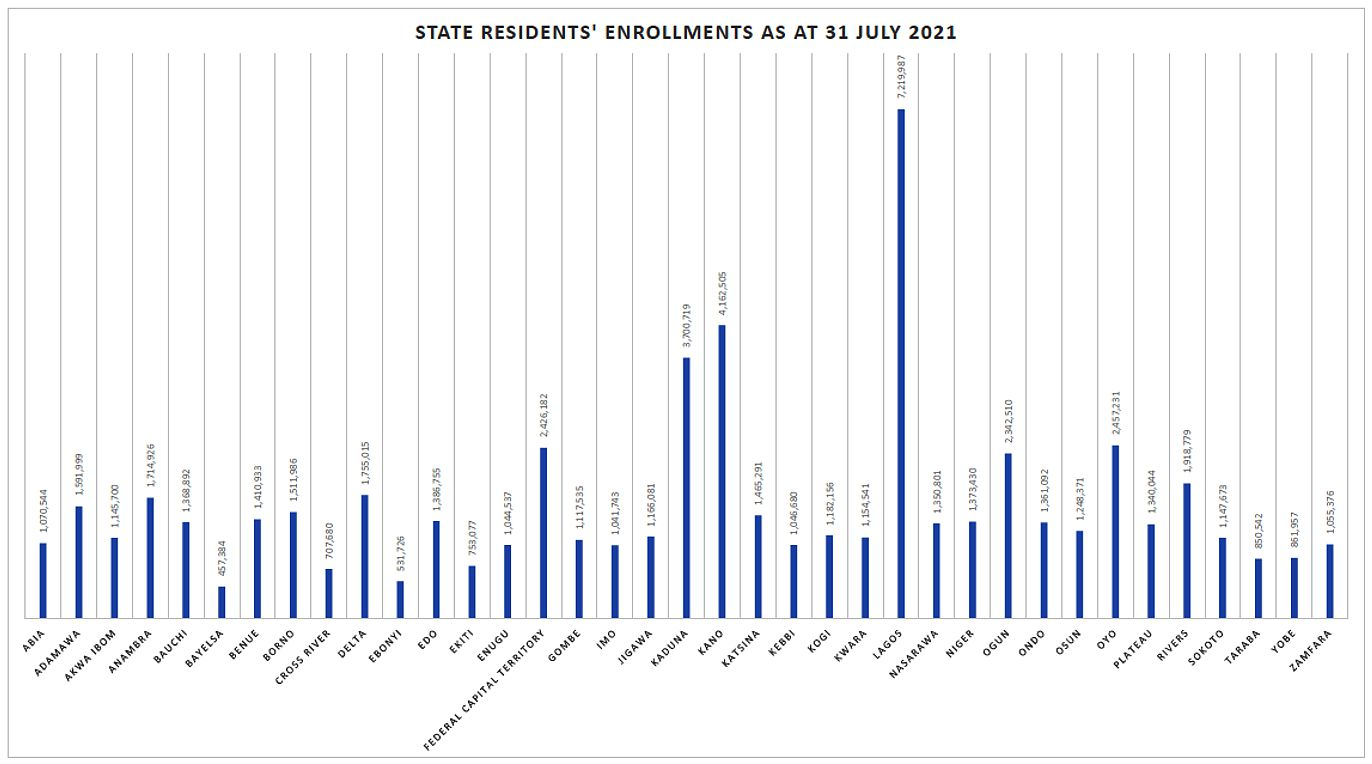 State Residents' Enrolment as at 31 July 2021