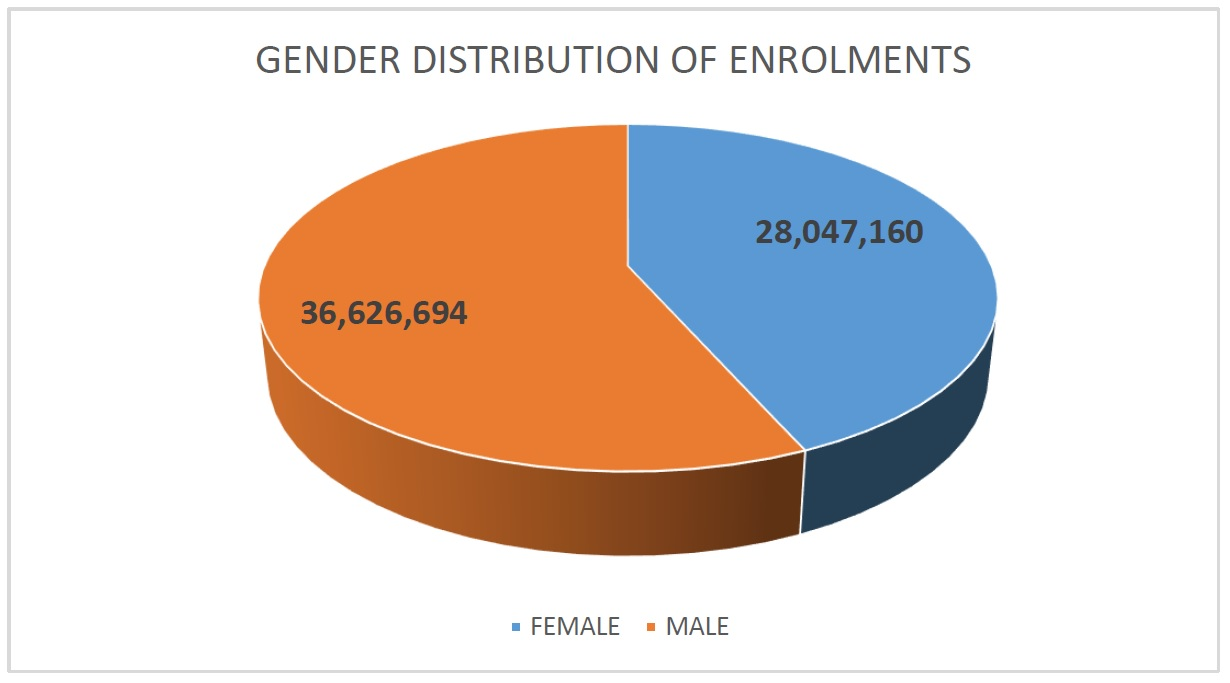 Enrolment by Gender (September 30, 2021)