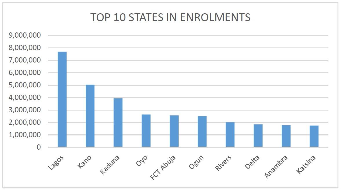 Top 10 States in NIN Enrolment as at September 30, 2021